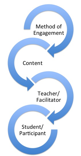 Design for Learning